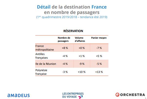 Détails de la destination France en nombre de passagers
