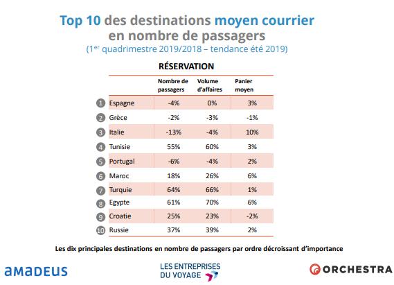 Top 10 des destinations moyen courrier en nombre de passagers