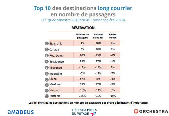 Top 10 des destinations long courrier en nombre de passagers